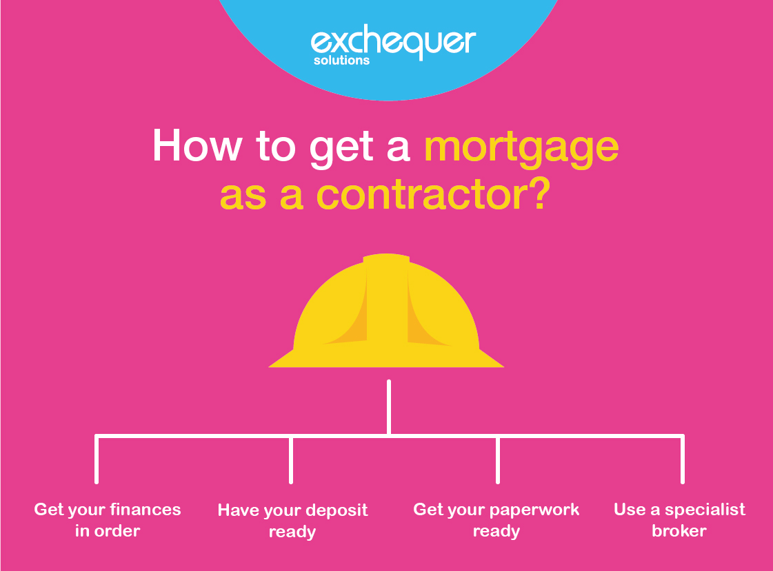 Contractor mortgage