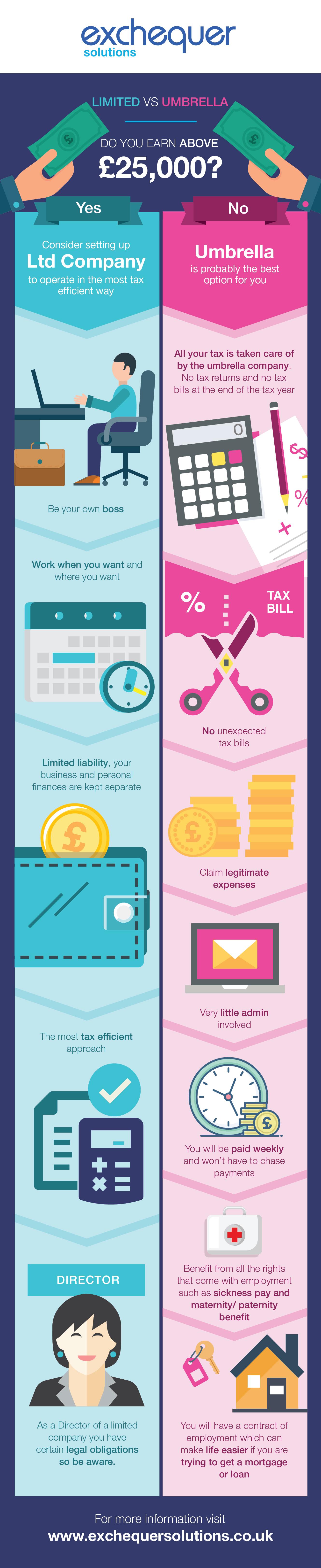 infographic_UmbrellavsLimited