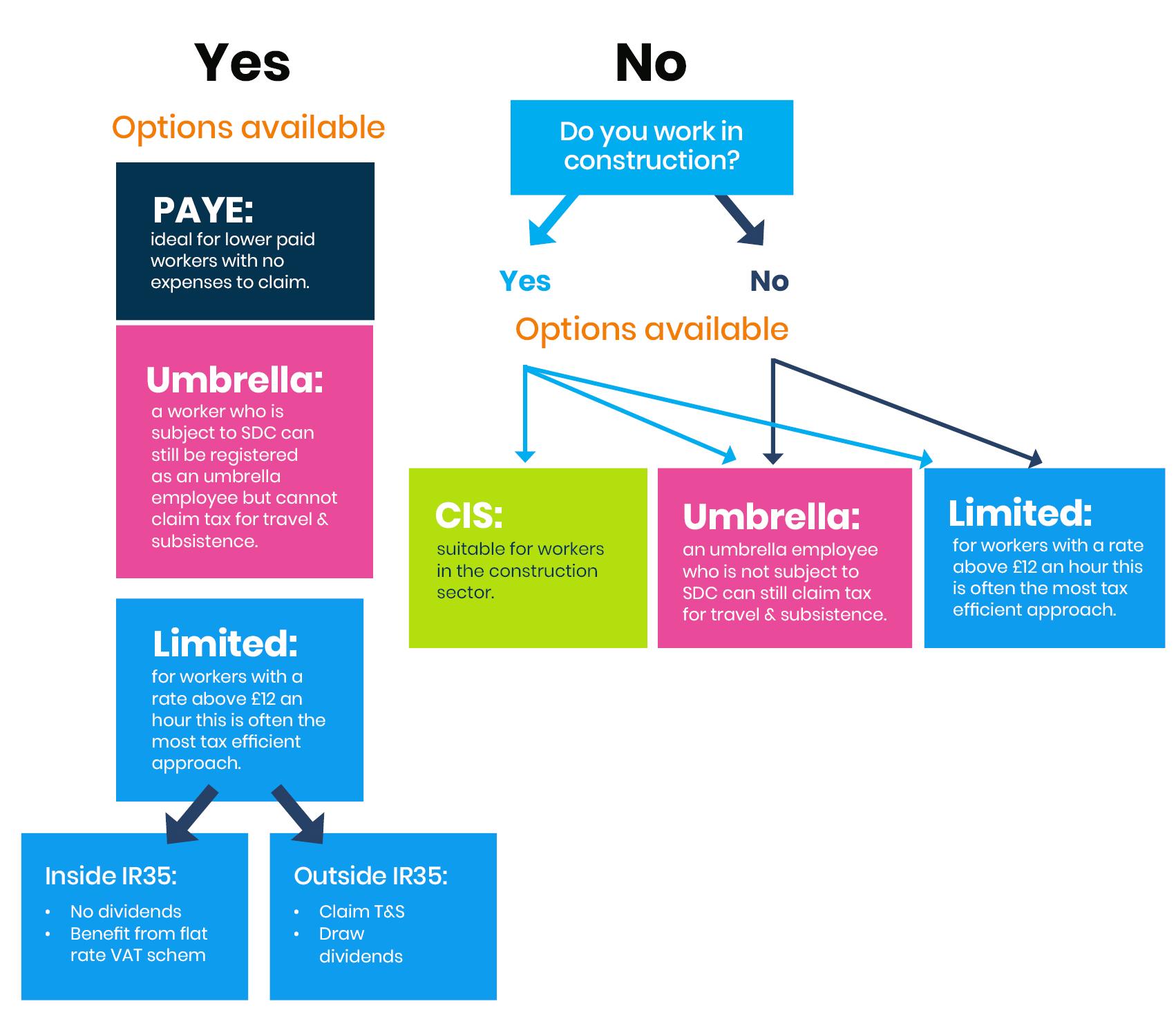 SDC infographic